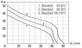Hidrofor STANDARD 61-24