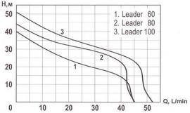Hidrofor LEADER 100-24