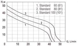 Hidrofor STANDARD 81-24