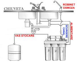 Sistem de osmoza inversa cu pompa booster si remineralizare Light 50GPD+R