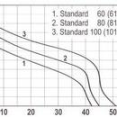 Hidrofor STANDARD 101-24