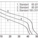 Hidrofor STANDARD 60-24