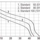 Hidrofor STANDARD 80-24