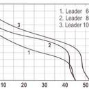 Pompa autoamorsanta LEADER 60