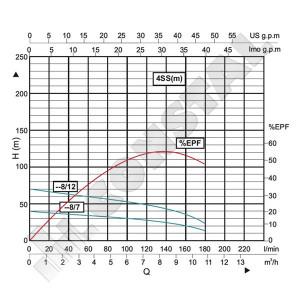 POMPA SUBMERSIBILA 4'' INOX 4SSm8/12 MARLINO