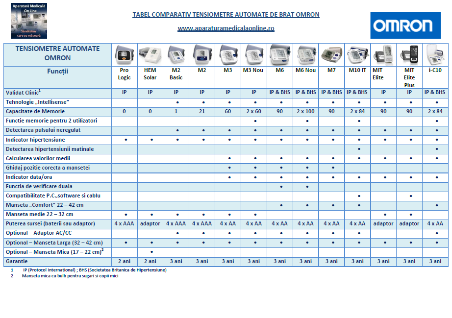 Tabel comparativ tensiometre de brat Omron