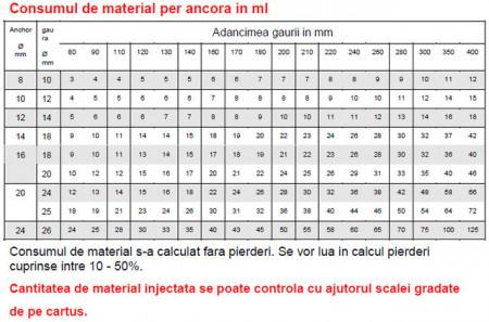 Sika Anchorfix 2 substanta chimica pt ancorari- 300 ml