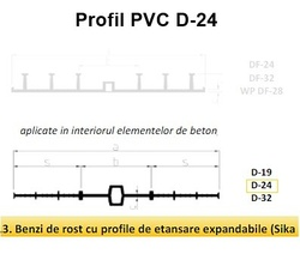 Profil de etansare PVC Sika Waterbar D24 la 15m