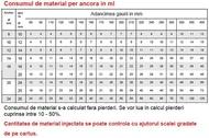 Ancore chimice Sika Anchorfix 2 la tub 300 ml