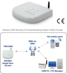 Modul I/O TCAM TECHNOLOGY PTE TMN-5000, 8DI/8DO1 intrare senzor control acces, GSM, SMS