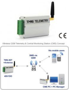 Modul I/O TCAM TECHNOLOGY PTE TMN-50T, 4DI/1DO, GSM, SMS