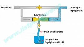 Tub Venturi 1 tol pentru fertilizare