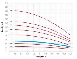 Pompa submersibila multietajata ES4 04 08