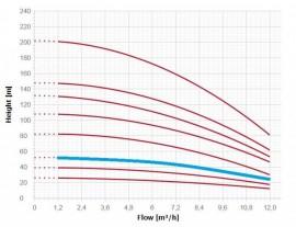Pompa submersibila multietajata ES4 04 12