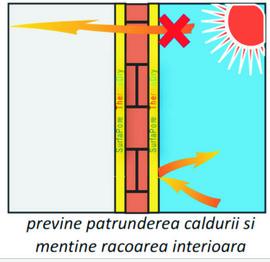 Poze Vopsea termoizolanta pentru suprafete exterioare cu tripla actiune de Reflectie, Rezistenta si Impermeabilitate