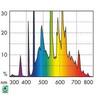 Neon pentru acvariu, JBL, Solar Tropic T5 Ultra 850mm-39 W (4000K)