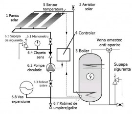 Panou solar cu 12 tuburi vidate Ruty