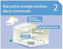 Invertor solar Hibrid IMEON Energy  9.12 Trifazat