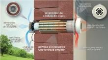 Recuperator caldura ventilatie PRANA150