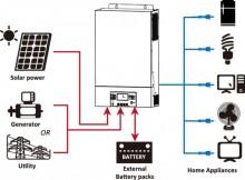 Invertor Hibrid Sinus MPP SOLAR PIP-MK 5048 5000 48V