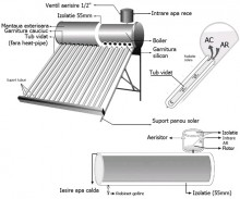 Panou solarnepresurizat boiler 100l Ruty 10 tuburi