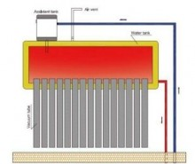 Panou solarnepresurizat boiler 100l Q Solar Premium 10 tuburi