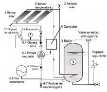 Panou solar cu 20 tuburi vidate Ruty