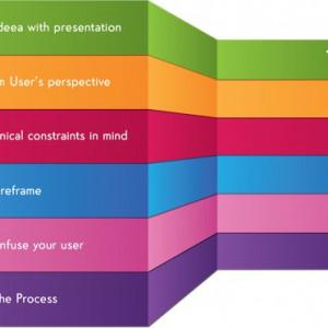 Sticker De Perete Lista Prioritati