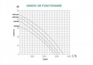 ProGARDEN GP071200 pompa suprafata, apa curata, 1200W, 58L/min