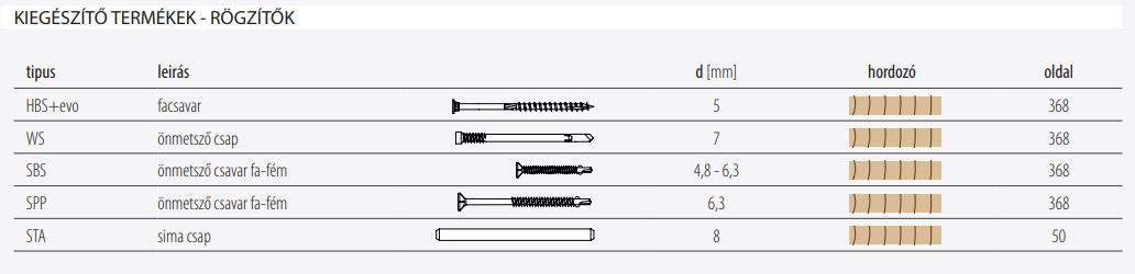Alumini kiegészítők, rögzítők - Pezocell webshop