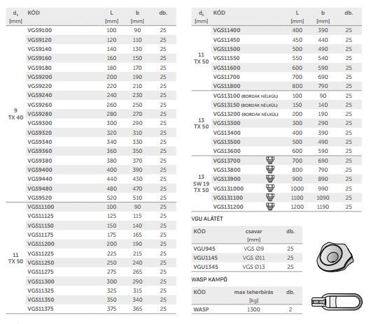 Rothoblaas VGS csavarok táblázata