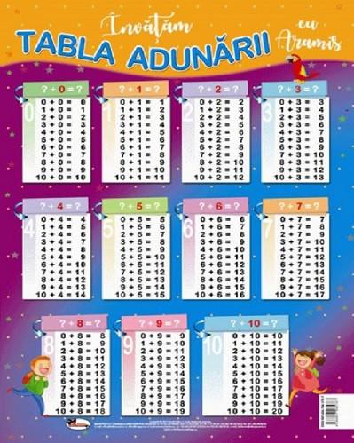 Plansa cu tabla adunarii, format A4