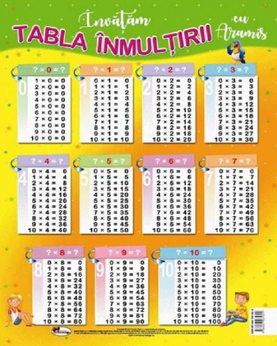 Plansa format A4 - tabla inmultirii