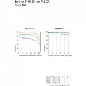 Obiectiv fix Zeiss Sonnar T* E ZA F1,8 de 24 mm