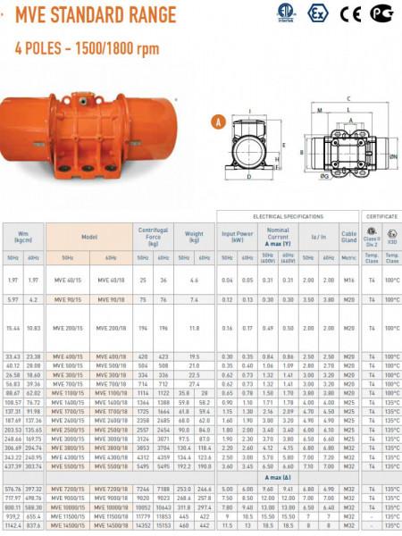 Motor vibrator trifazat MVE 500/15