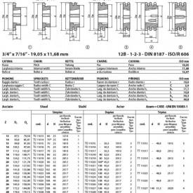 Pinion cu butuc 12B-2 (3/4X7/16) z=15 dinti BC1610 (12-42mm) otel