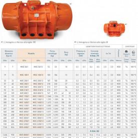 Motor vibrator trifazat MVE 1500/1