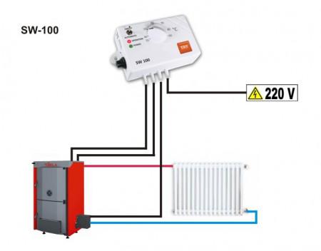 automatizare ventilator