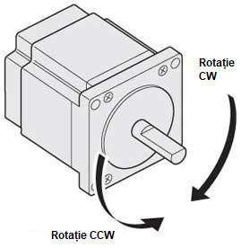 Rotatie motoreductor arzator peleti 70-15