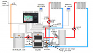 Controler centrala peleti RK 2026 SPGMB + MZM8 (5senzori, 3pompe,1ventilator,1snec)