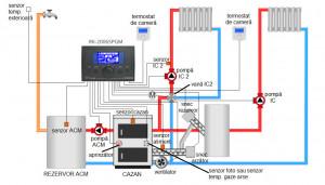 Controler centrala peleti RK 2006 SPGM + MZK (5senzori, 3pompe,1ventilator,1snec)