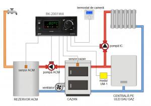 Controler cazan RK 2001 W4 (automatizare Attack Dpx)