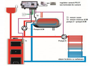 ART PCW - controler universal pentru doua pompe de circulatie (2 senzori) + intrare termostat de camera