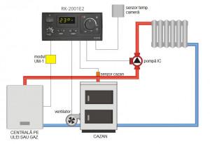 Controler cazan RK 2001 E2 (automatizare Ferroli Dp, Viessmann Vitolig)