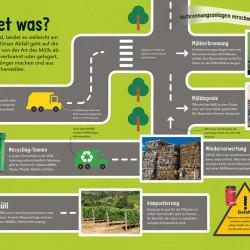 Carte despre protejarea mediului, Cat gunoi! So viel Müll! dK, 7+