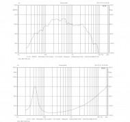 "Altifalante para graves 15"" / 391mm 600W RMS 8Ω"