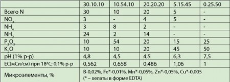 Valagro Plantafol 1kg 10-54-10