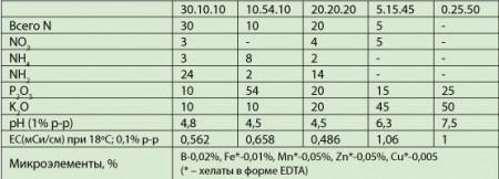Valagro Plantafol 5kg 20-20-20