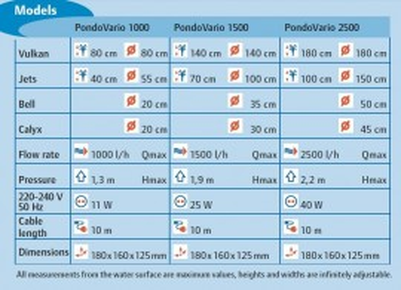 PUMPA ZA FONTANE - PONDOVARIO 1500