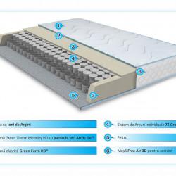 Saltea Argentum Therapy Memory Pocket 7 zone, Husa cu ioni de argint, Super Ortopedica, Anatomica, 140x190 cm